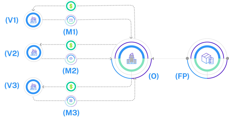 current scm erp procurement process diagram