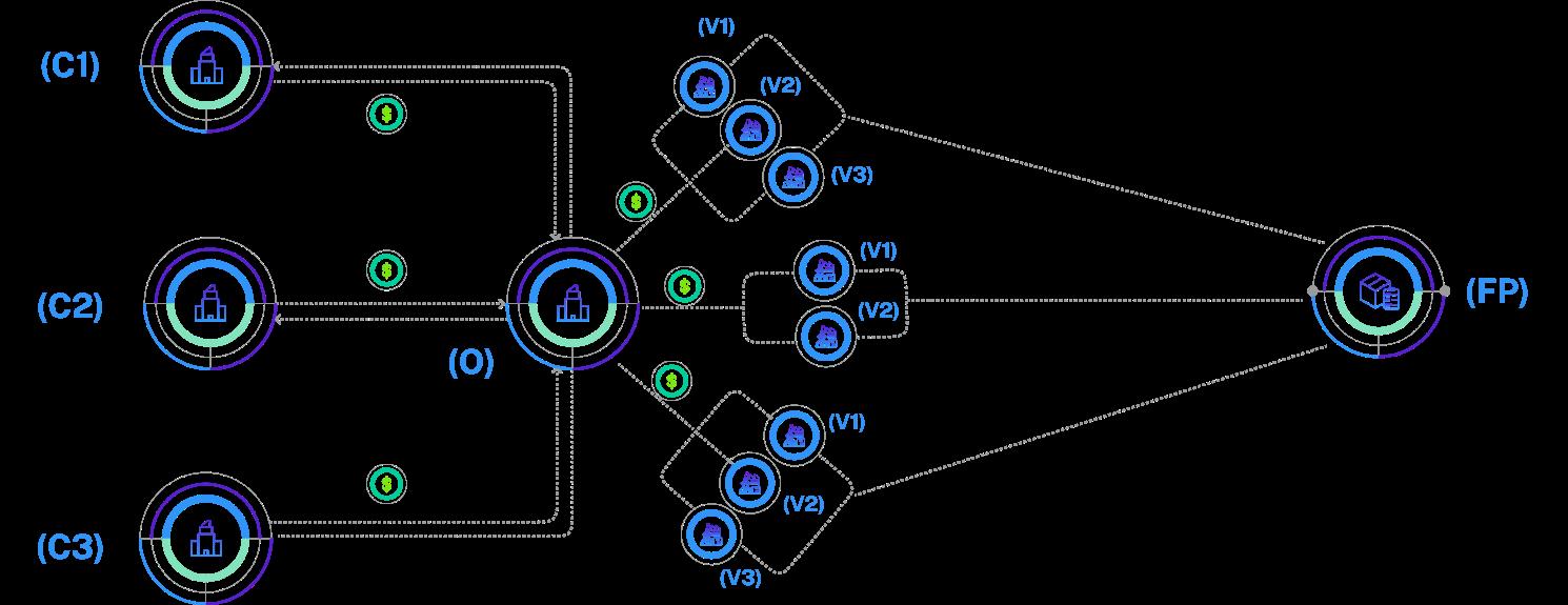 current scm procurement operations diagram