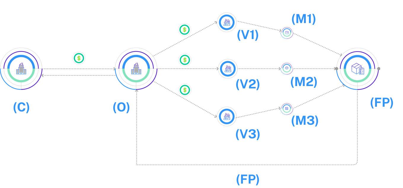 current scm project based third party procurement process diagram